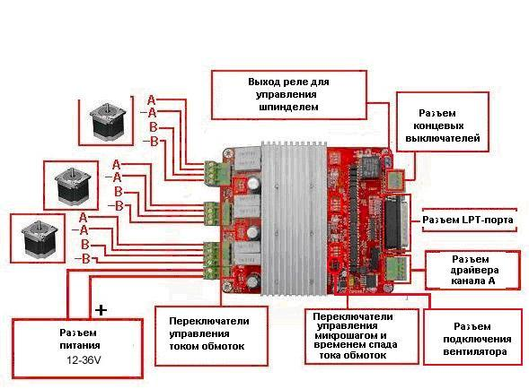 Блок управления CNC Controller