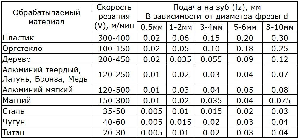 Расчет режимов резания (фрезеровки)